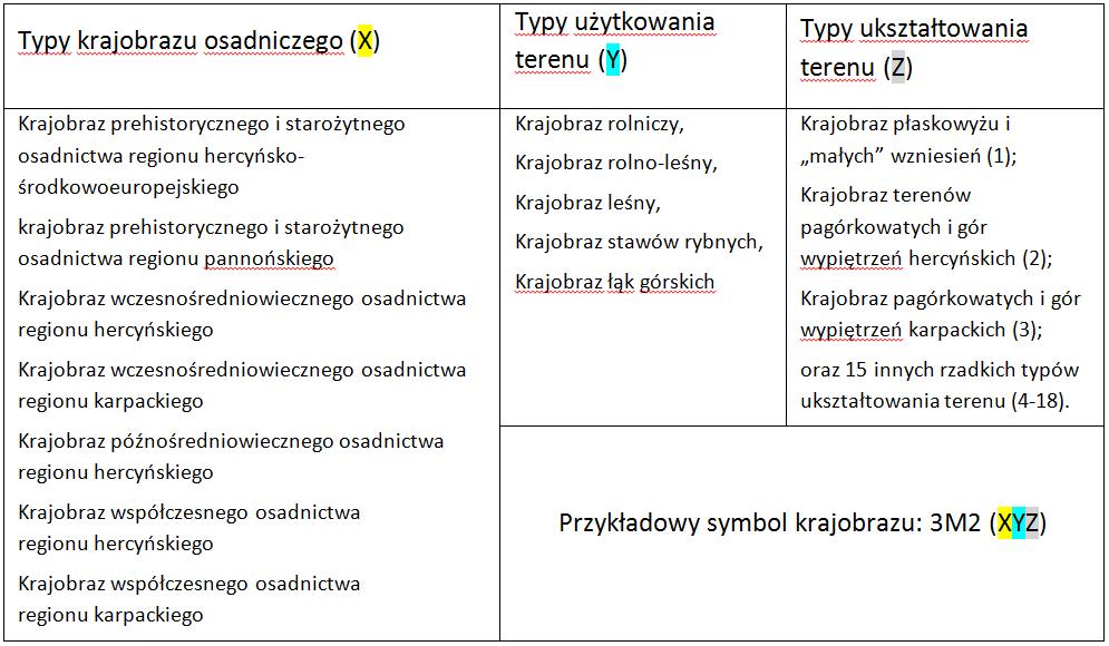 Tabela 1. Elementy składowe mapy charakteru krajobrazu Republiki Czeskiej Opracowanie własne na podstawie: Low J., Culek M., Hartl P, Novák J. (Hrnčiarová, Mackovčin, Zvara 2010 s. 198)